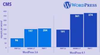php-7-upgrade-wordpress-impact