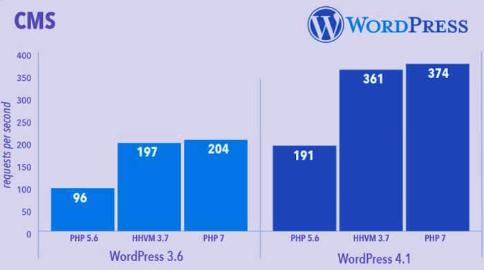php-7-upgrade-wordpress-impact